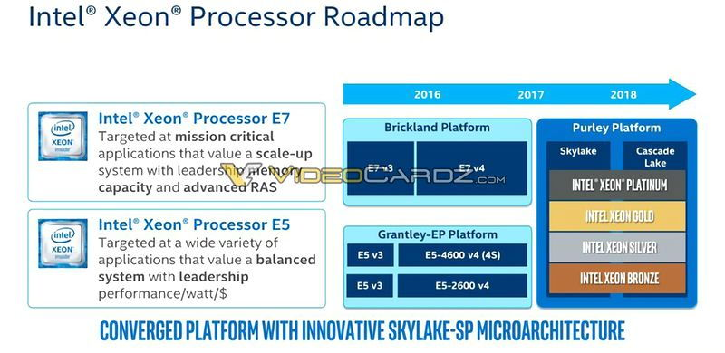 "Intel Xeon Skylake SP ""Purley"""