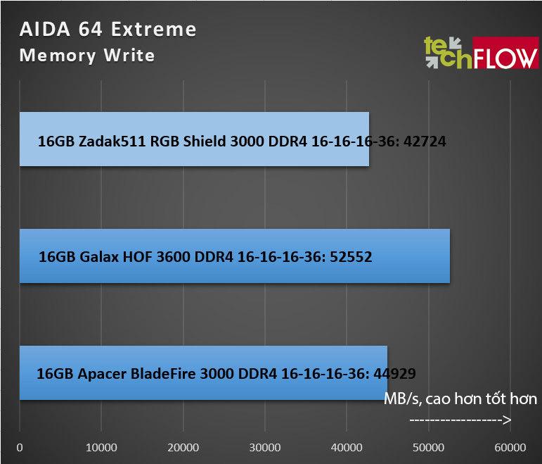 zadak511 rgb shield ddr4 3000
