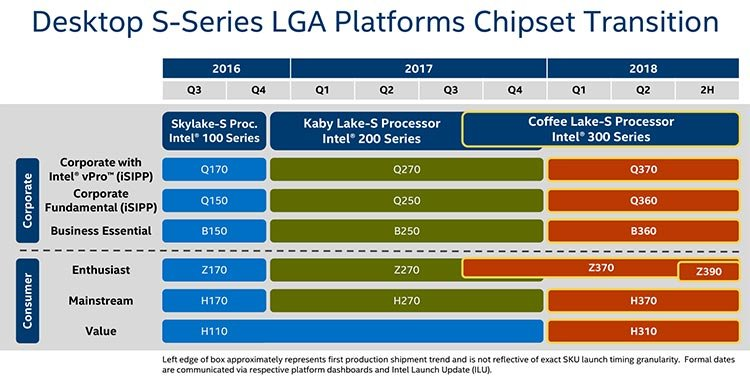 Intel 300 Series Chipset Roadmap