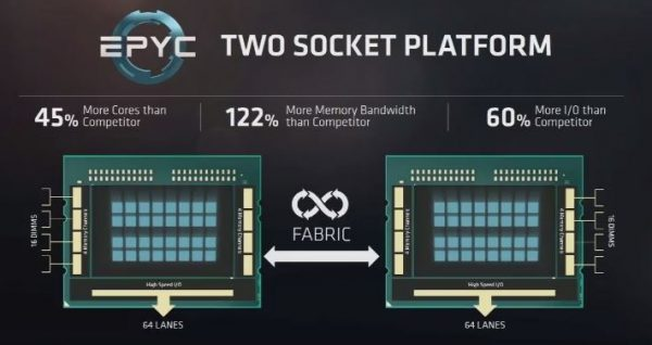 AMD EPYC Two Socket Platform