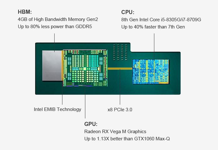 Intel Hades Cayon w/Radeon Vega M
