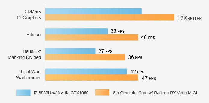 Radeon_Vega_M_vs_NVIDIA_GTX_Max-Q