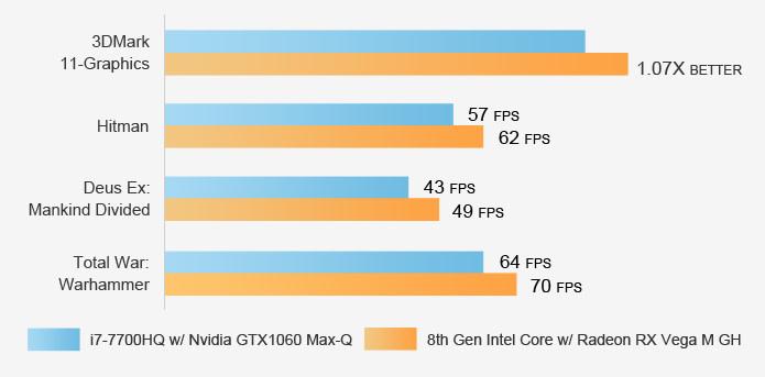 Radeon_Vega_M_vs_NVIDIA_GTX_Max-Q_02