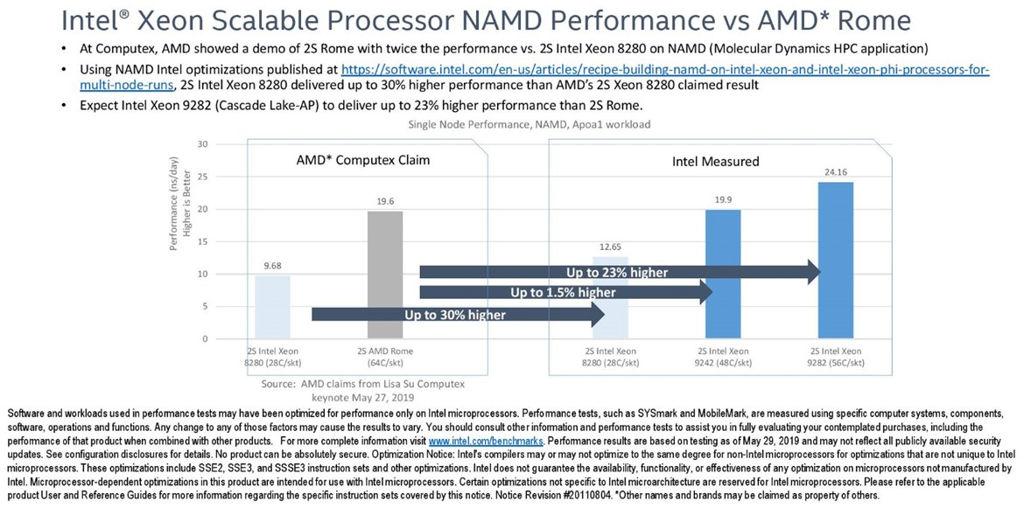 big_intel-namd-benchmarks