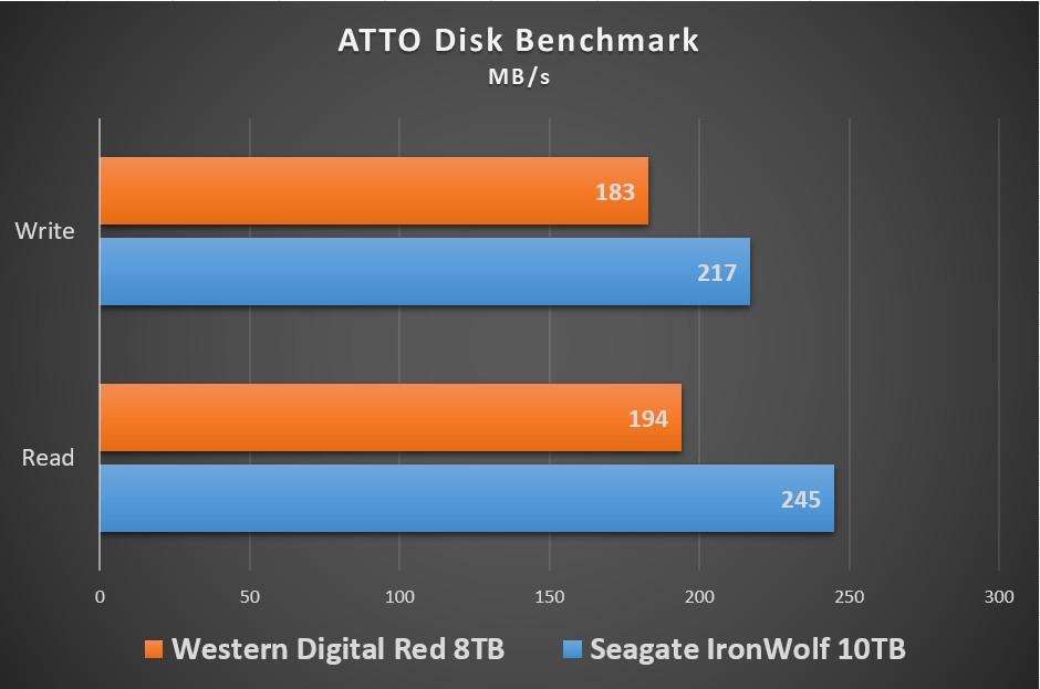 seagate-iron-wolf-10tb-benchmark-002
