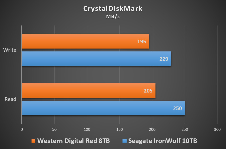seagate-iron-wolf-10tb-benchmark