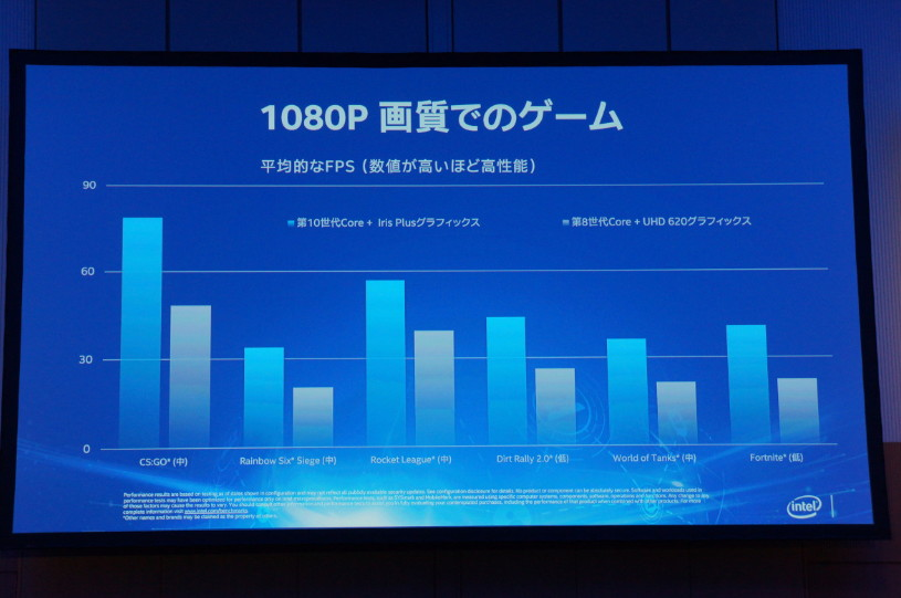 Intel-Gen-11-Ice-Lake-Iris-Plus-GPU-Benchmarks