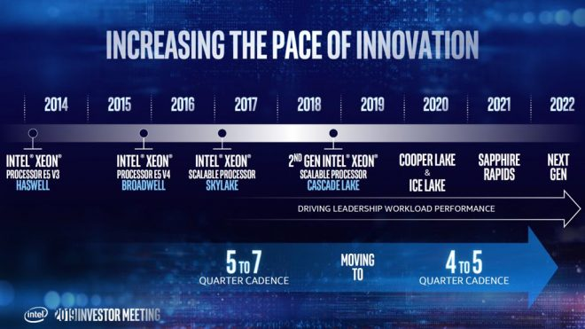 Intel-Xeon-Roadmap_Ice-Lake_Sapphire-Rapids_Granite-Rapids_3-2060x1159