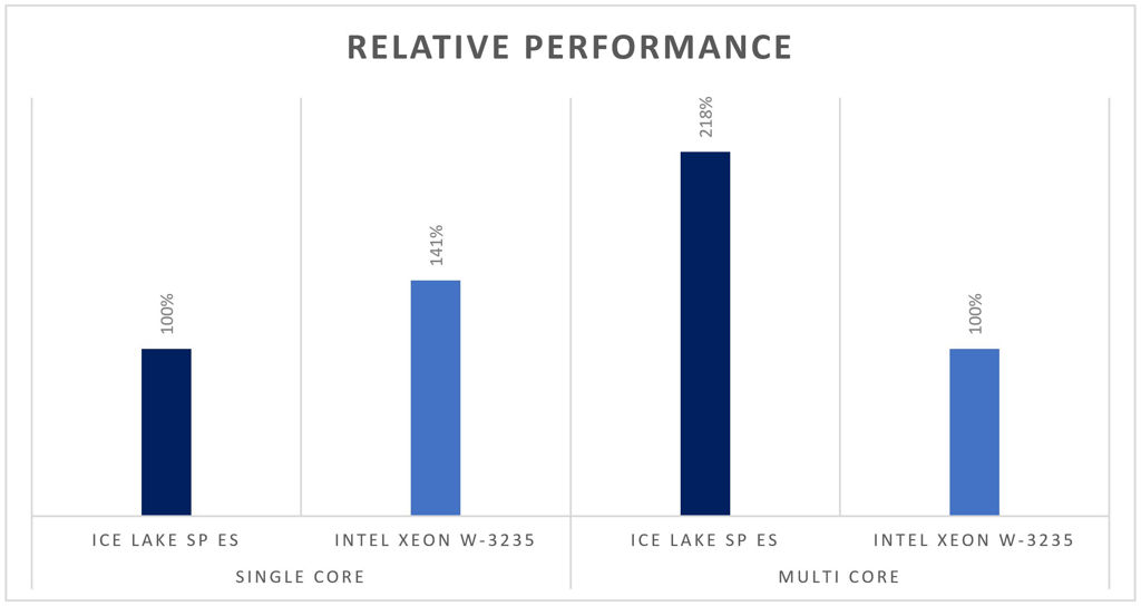 10nm-Ice-Lake-Relative-Performance-Whitley-Platform