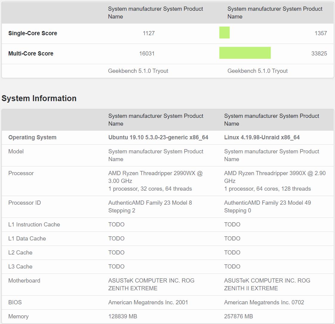 AMD-Ryzen-Threadripper-3990X-Geekbench-5-64-Core-CPU-Benchmark-vs-Ryzen-Threadripper-2990WX