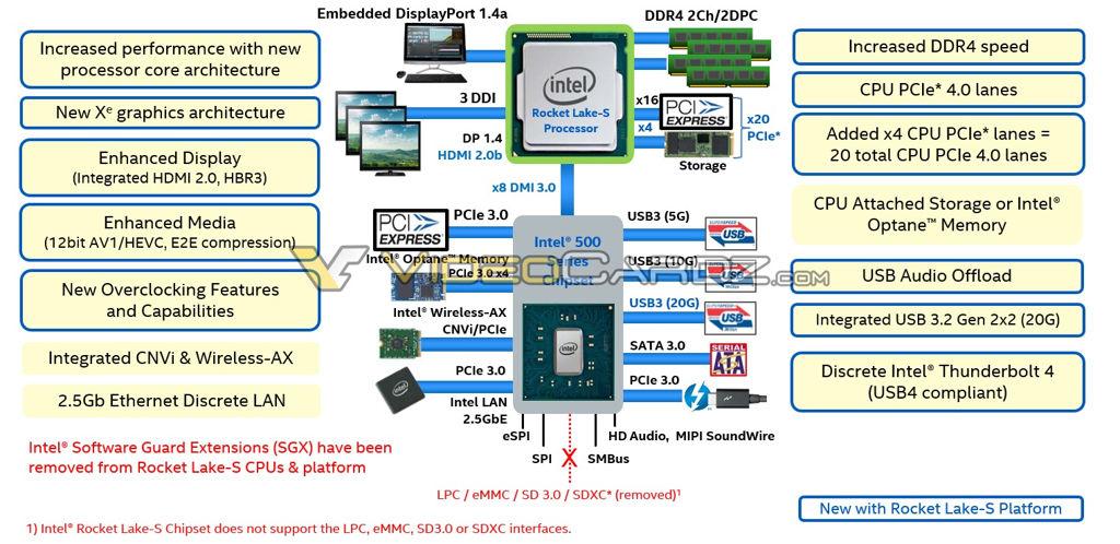 Intel-11th-Generation-Rocket-Lake-S-Desktop-CPU-Lineup-Platform-Details
