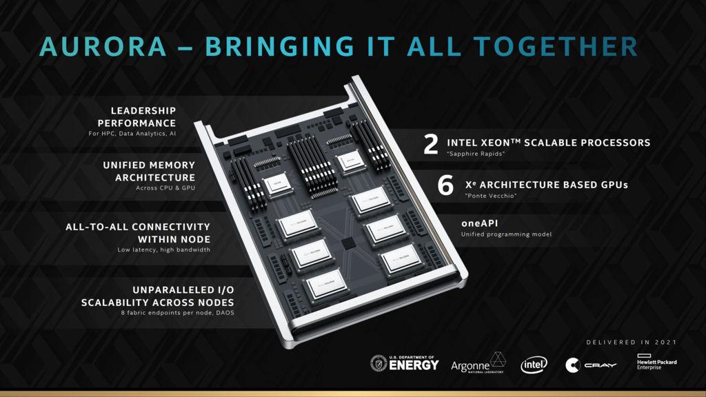 Intel-Xe-HPC-GPU_Ponte-Vecchio_Architecture_Raja-Koduri_31