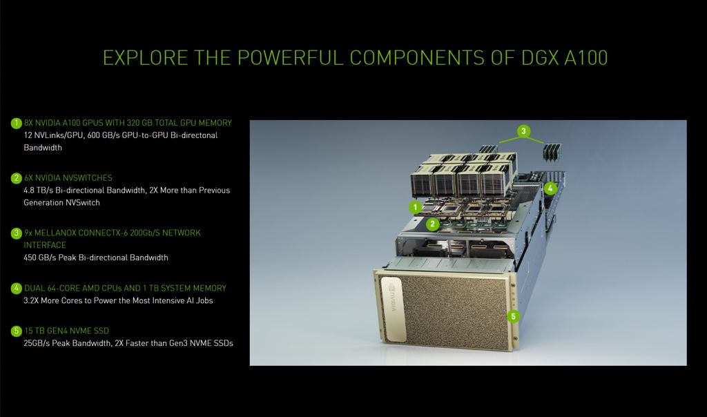 NVIDIA-Ampere-GA100-Tesla-A100-GPU-Powered-DGX-A100-7nm-HPC-System