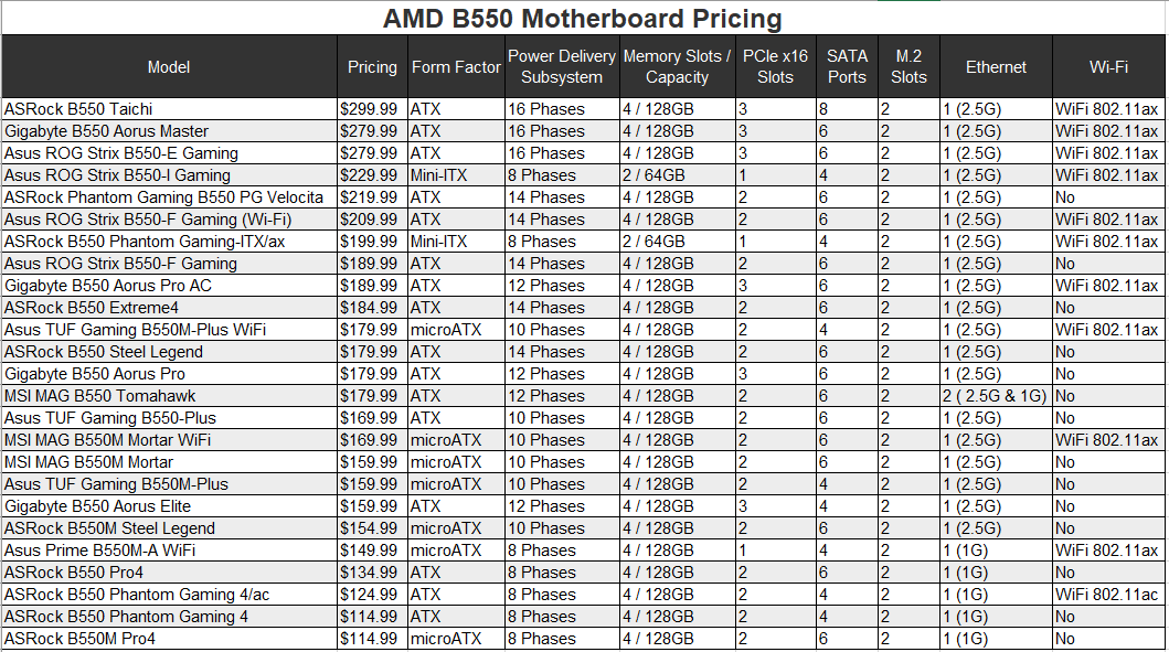techflow-b550-pricing