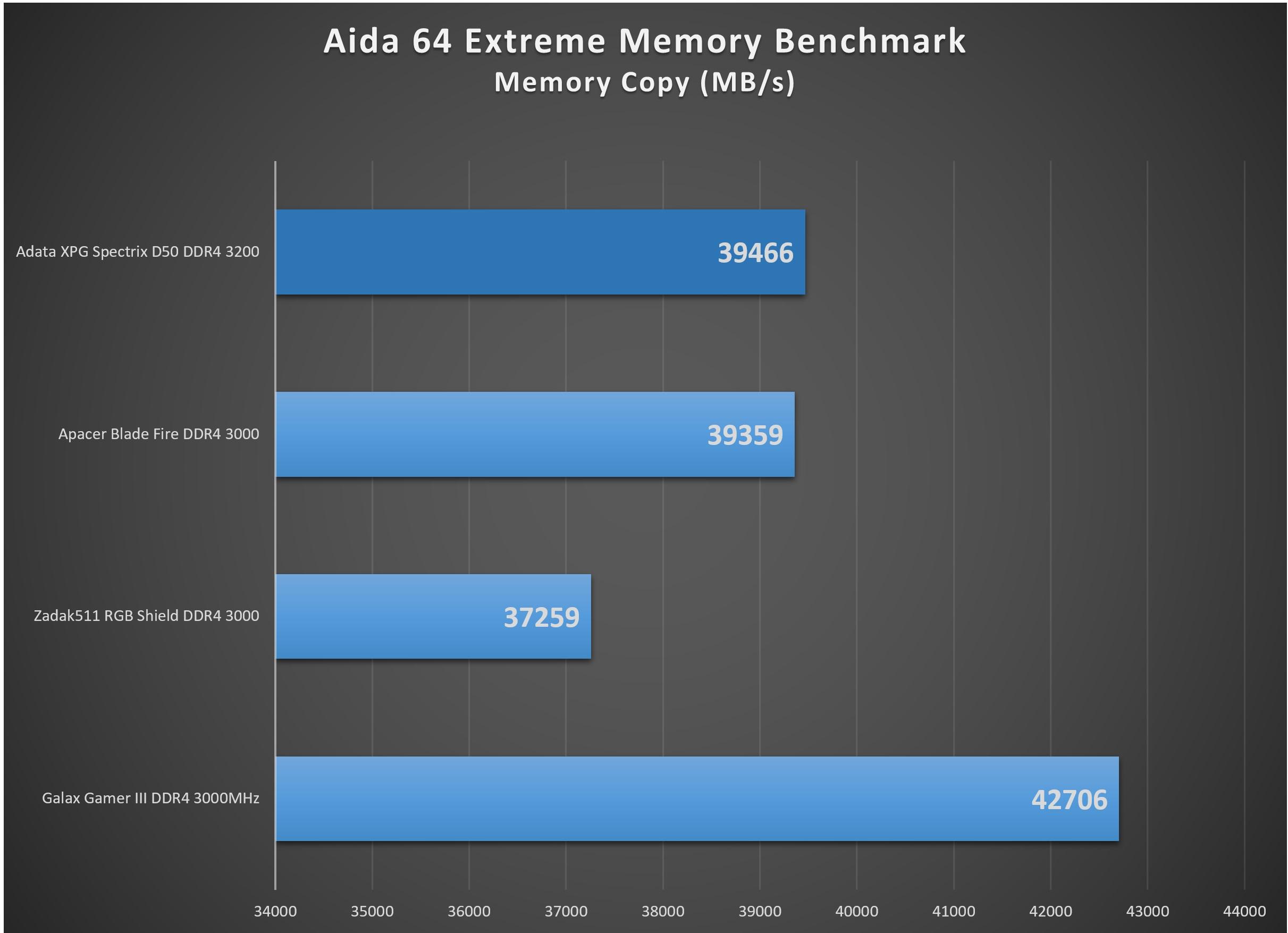 XPG_Spectrix_D50_3200-aida64_memorycopy