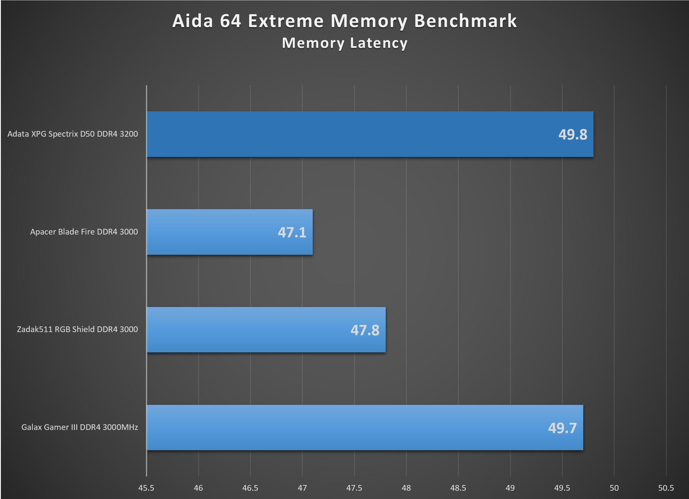 XPG_Spectrix_D50_3200-aida64_memorylatency