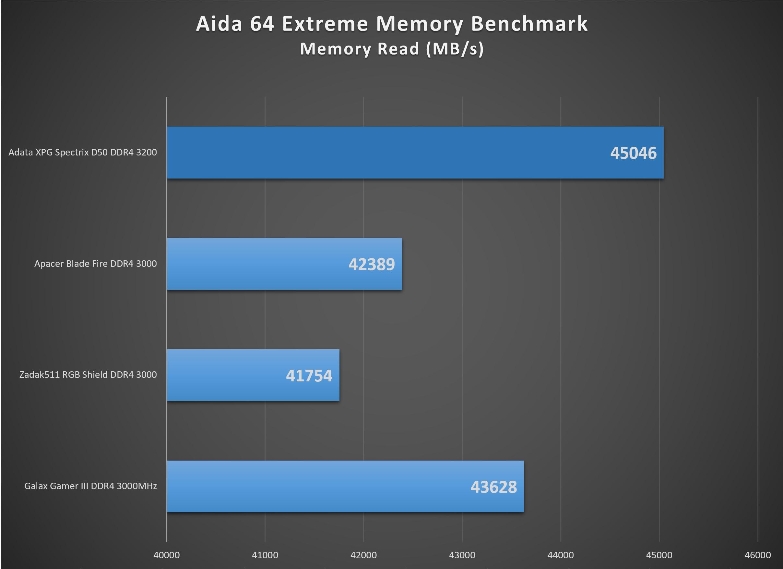 XPG_Spectrix_D50_3200-aida64_memoryread