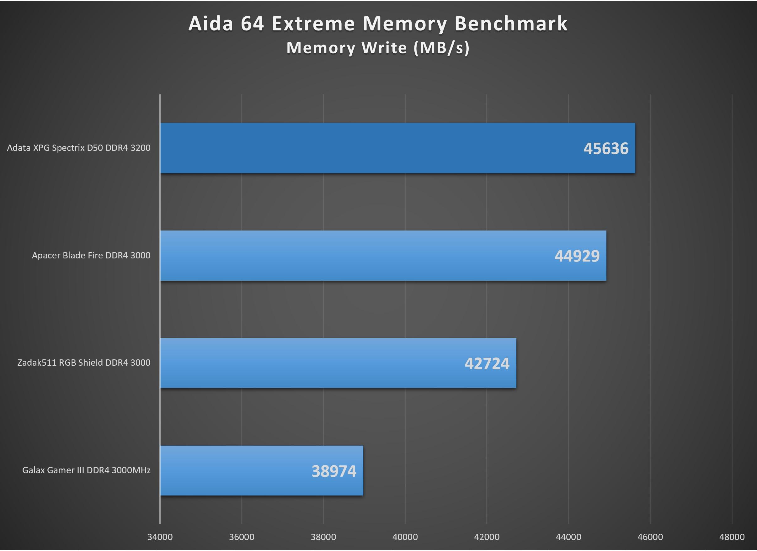 XPG_Spectrix_D50_3200-aida64_memorywrite