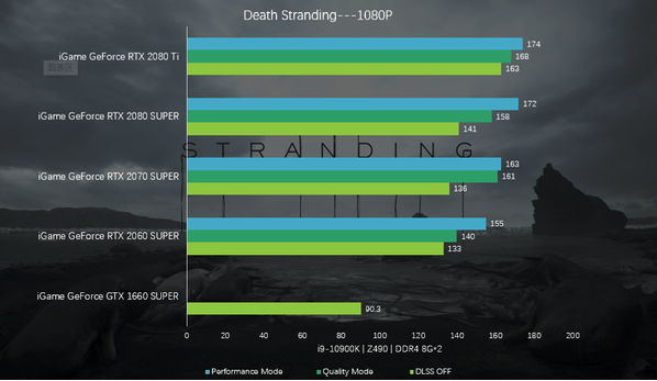 Colorful iGame RTX with Death Stranding Benchmark 001