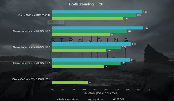 Colorful iGame RTX with Death Stranding Benchmark 002