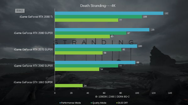 Colorful iGame RTX with Death Stranding Benchmark 003
