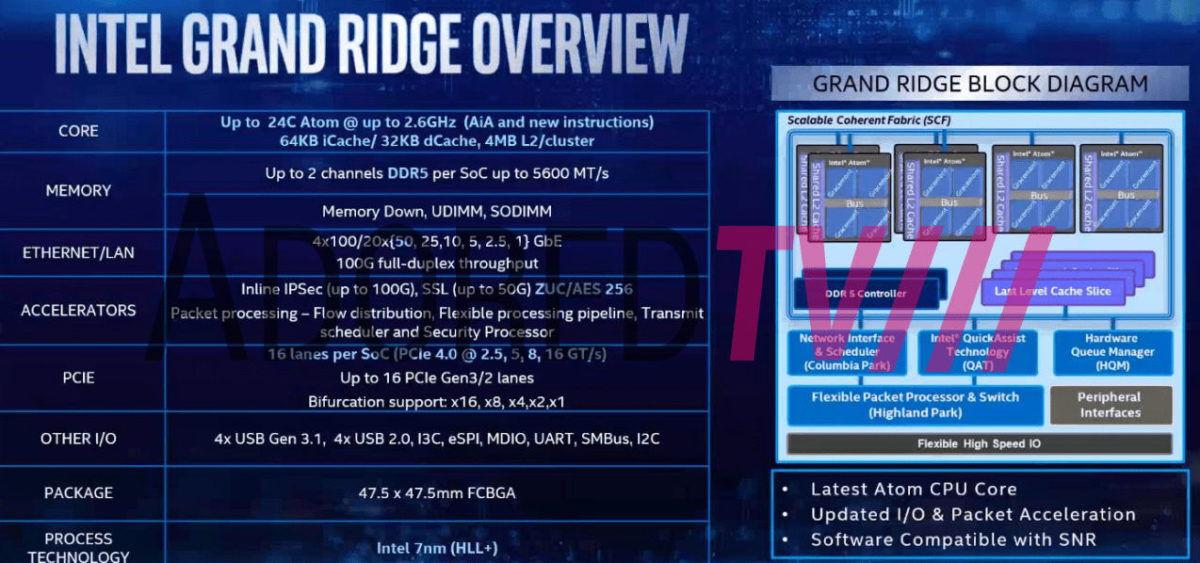 Intel-Grand-Ridge-Leaked-Slide