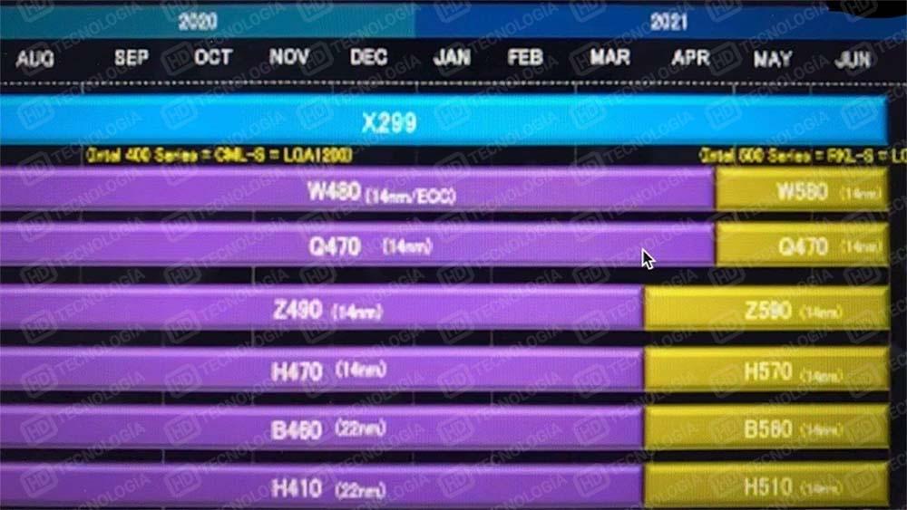 Intel-lanzara-Rocket-Lake-S-y-Z590-H570-B560-y-H510-a-finales-de-marzo