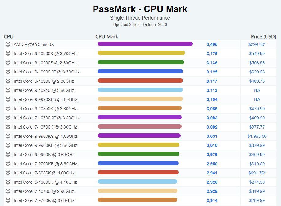 Passmark_Ryzen_5_5600X