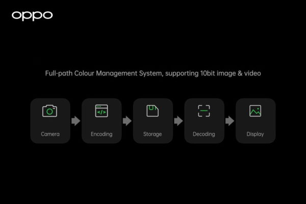OPPO Full-path Color Management System 001
