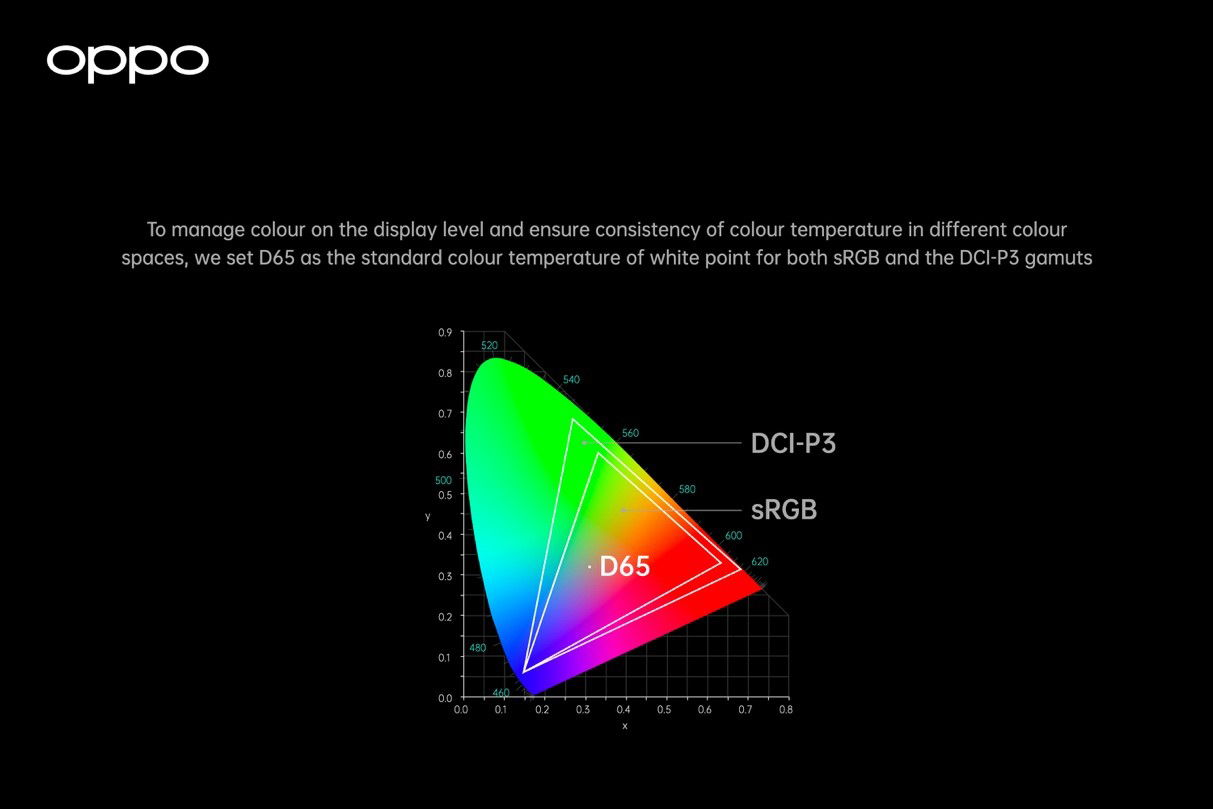OPPO Full-path Color Management System 002